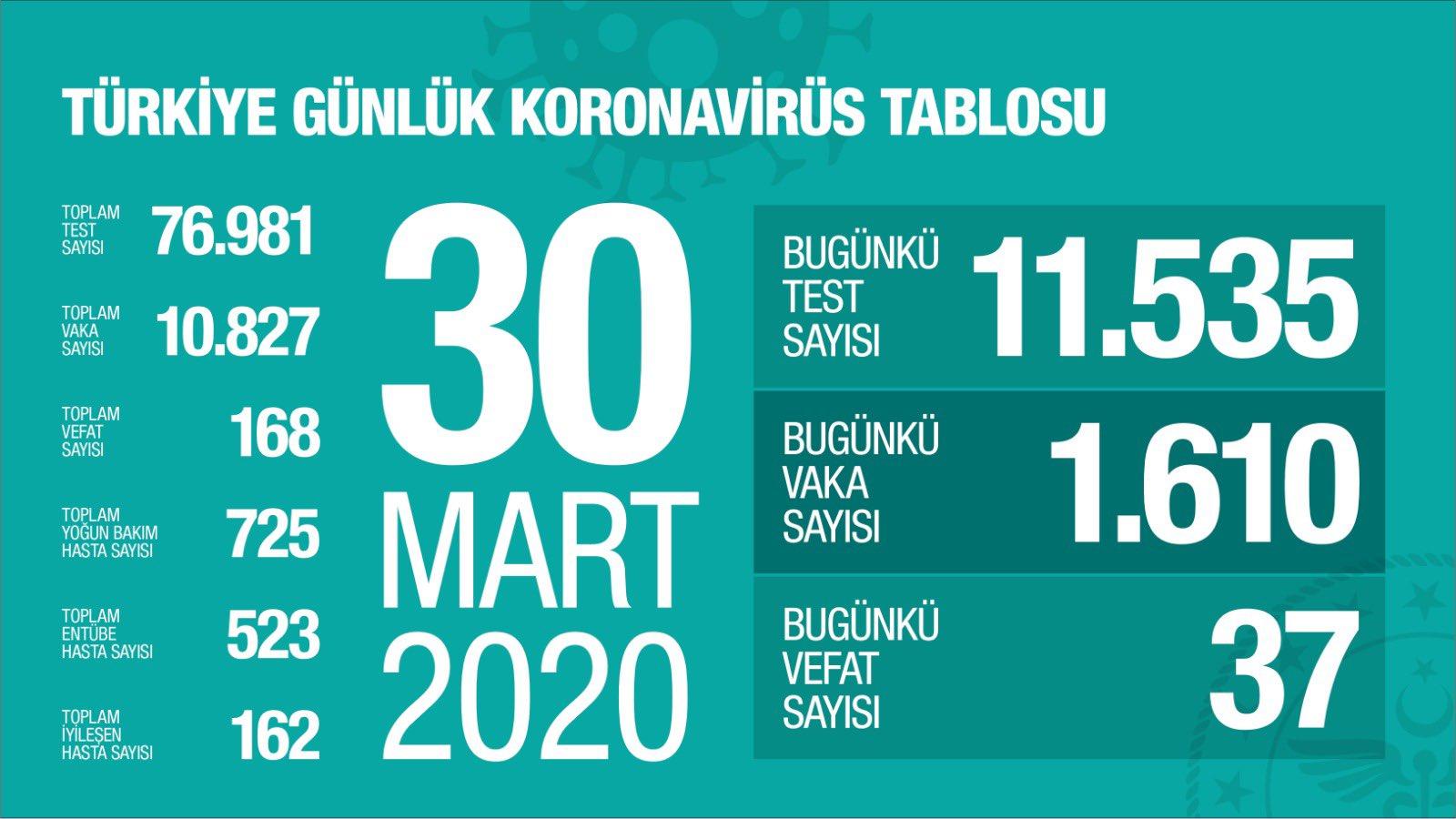 Koronavirüs Türkiye de bilanço artıyor