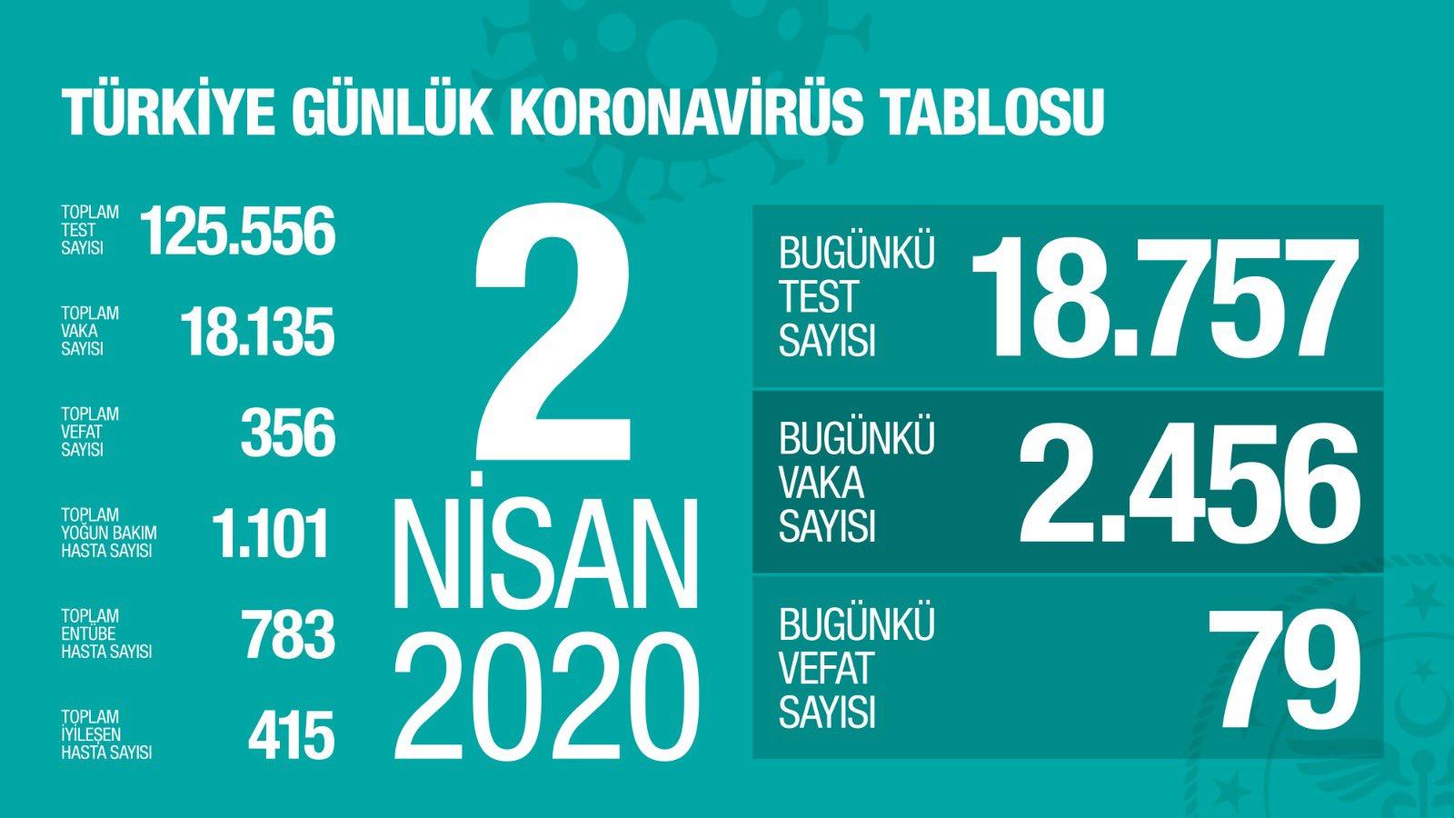02 Nisan 2020 Koronavirüs Türkiye Bilançosu