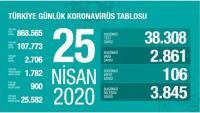 Koronavirüs Türkiye 25 Nisan 2020