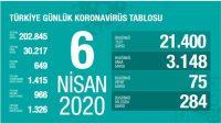 Koronavirüs Türkiye 6 Nisan 2020 Bilançosu